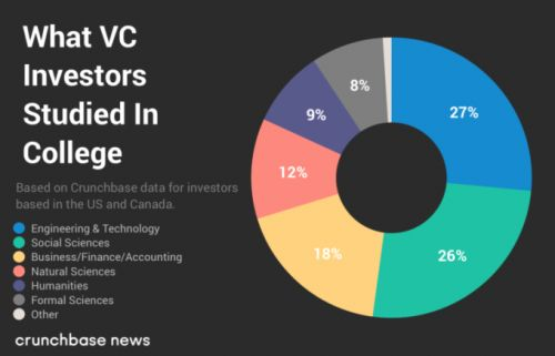 What did VCs study in college?