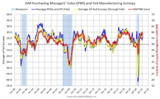 Kansas City Fed: Tenth District Manufacturing Activity Increased in February