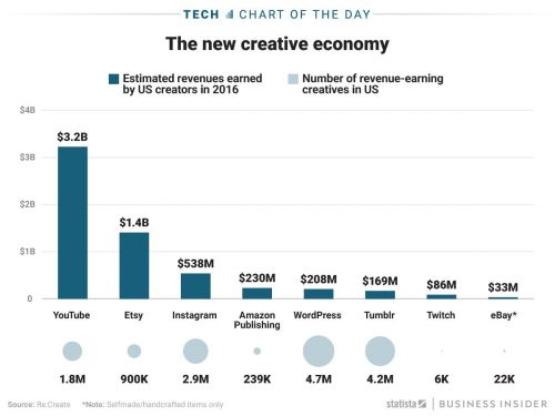 YouTube is the most lucrative platform for creators - with Etsy and Instagram trailing behind
