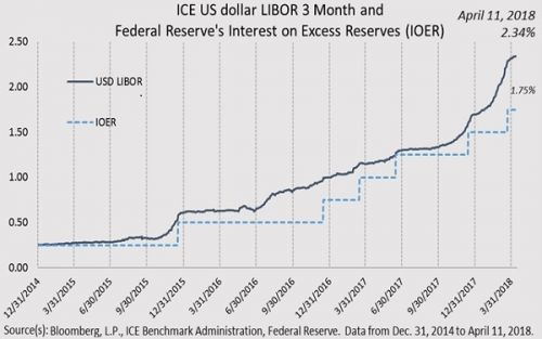What's Going On With U.S. Dollar LIBOR?