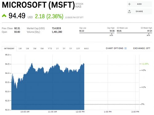 Microsoft is rallying ahead of earnings