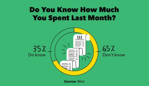 Survey: 65% of Americans Have No Idea How Much They Spent Last Month