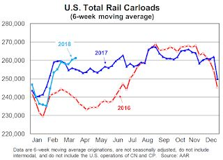 AAR: Rail Carloads Up 3.6% YoY, Best March Ever for Intermodal
