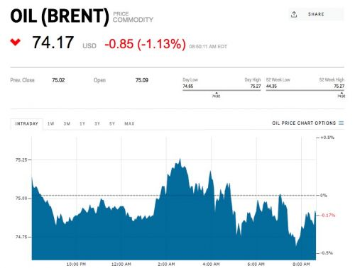 Oil briefly tops $75 a barrel