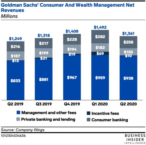 Goldman Sachs' consumer deposits see record $20 billion growth