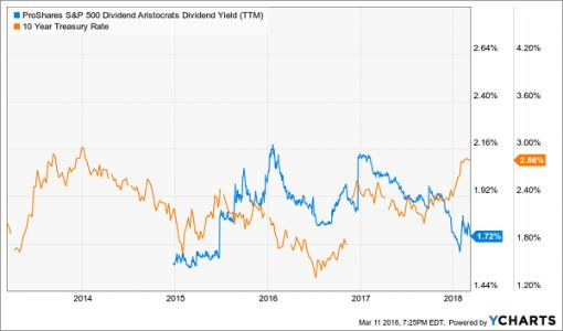 The Best Dividend Aristocrats To Buy For 2018