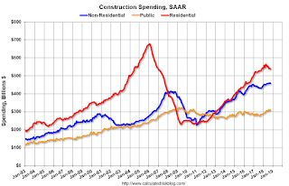 Construction Spending decreased slightly in October
