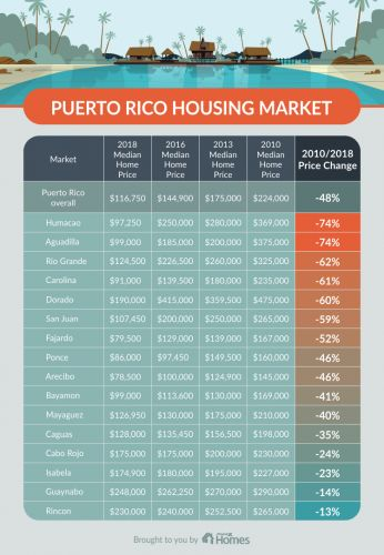 Maria's Impact: Puerto Rico Home Values Take a Hit
