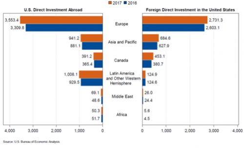 Direct Investment by Country and Industry: 2017