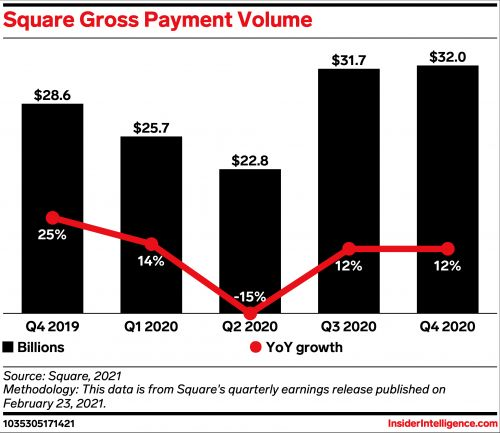 Square made waves in 2020 with Bitcoin, and is now looking to dive deeper into the crypto world