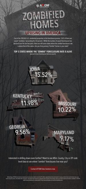 Zombie Foreclosures Down in Q4 2020