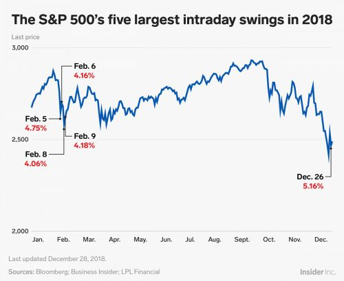 Volatility made a big comeback in 2018 - these were the stock market's 5 craziest days of the year
