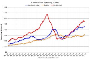 Catching Up: Construction Spending increased 0.1% in August