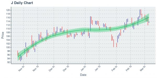 Jacobs Engineering Group Inc : Price Now Near $113.54; Daily Chart Shows An Uptrend on 100 Day Basis