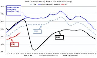 Hotels: Occupancy Rate Declined 25.8% Year-over-year