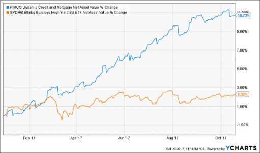 How To Invest Like Oaktree Capital Group