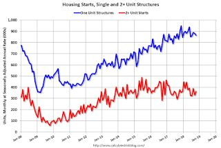 Housing Starts Increased to 1.228 Million Annual Rate in October