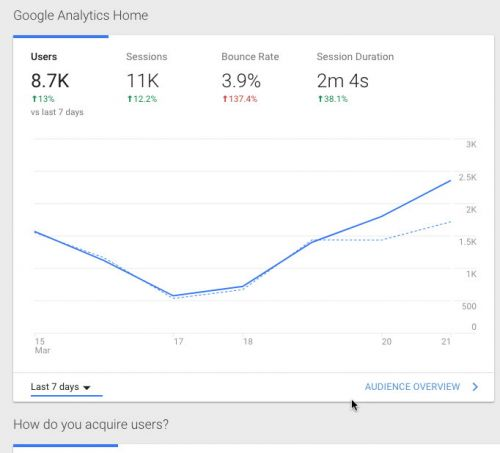 How To Make Data-Driven Decisions Using Google Analytics