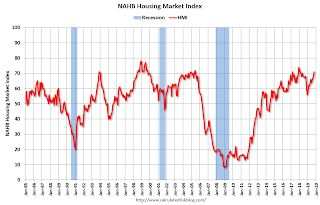 "NAHB: ""Builder Confidence Hits 20-Month High"""