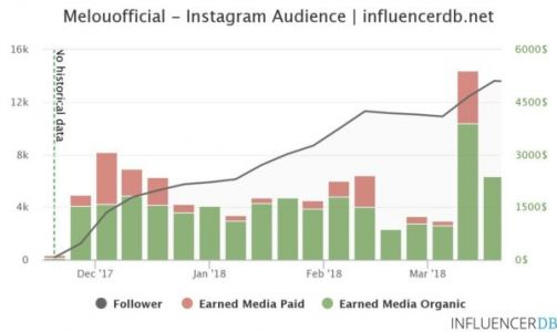 How To Launch Your Brand With Influencers: 3 Real Life Examples