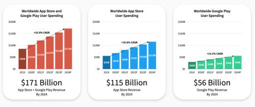 Mobile app spending to double by 2024, despite economic impacts of COVID-19