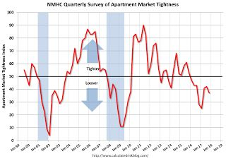 NMHC: Apartment Market Tightness Index remained negative for Eighth Consecutive Quarter