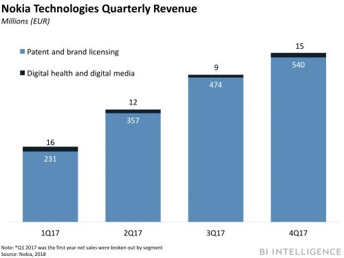 DIGITAL HEALTH BRIEFING: Nokia rethinks its Digital Health business - Intelligent CDS platform gets FDA approval - New ATA CEO aims to expand telehealth awareness