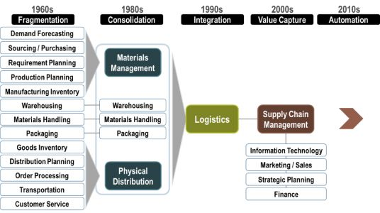 4 Tips for Supply Chain Optimization That Grows Your Business