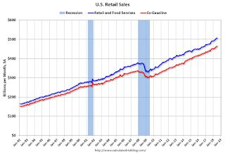 Retail Sales increased 0.5% in July