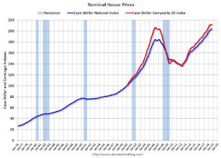 Real House Prices and Price-to-Rent Ratio in September