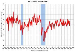 """AIA: Architecture Billings Index """"Bounce Back"""" in October"""