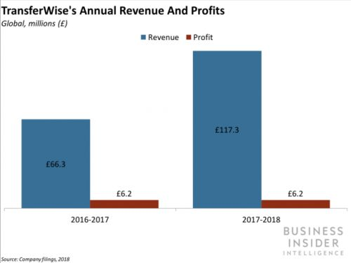 TransferWise just doubled its valuation to $3.5 billion - and it points to a strong public listing