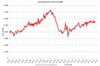 "NAR: ""Existing-Home Sales Backpedal, Decrease 0.4 Percent in May"""