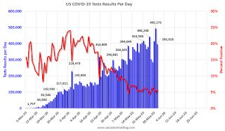 May 30 COVID-19 Test Results