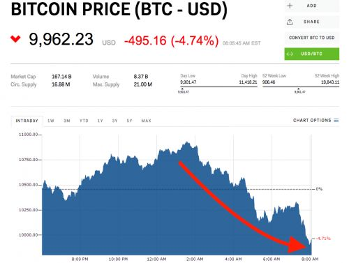Bitcoin just fell below $10,000 - again