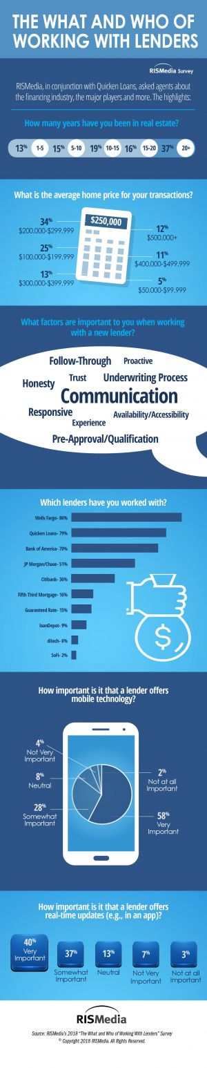 Results Are In: The What and Who of Working With Lenders