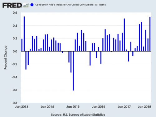 CPI and Retail Sales Knock the Market