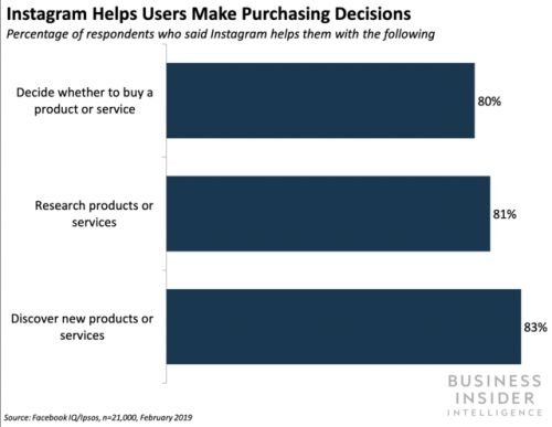 Instagram in-app purchases will boost ad sales and affiliate fees
