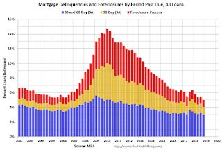 "MBA: ""Mortgage Delinquencies Dropped to 18-Year Low in the Fourth Quarter of 2018"""