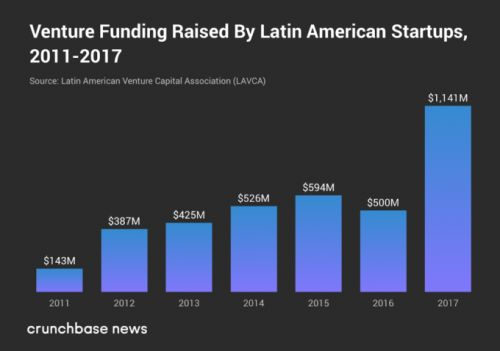 With these numbers, it's no surprise SoftBank is investing in Latin America