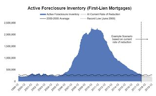 When are people with Foreclosures and Short Sales eligible to borrow again?