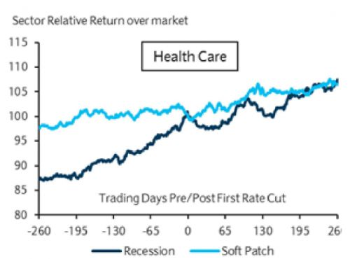 Health care stocks will be winners if the Fed cuts rates