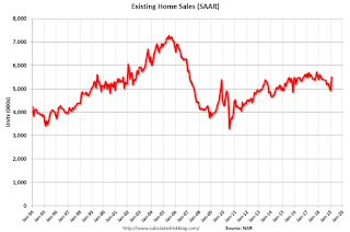 NAR: Existing-Home Sales Increased to 5.51 million in February