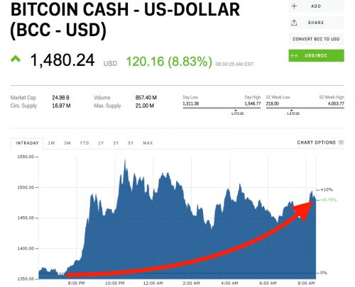 Bitcoin cash is surging as other cryptocurrencies fall