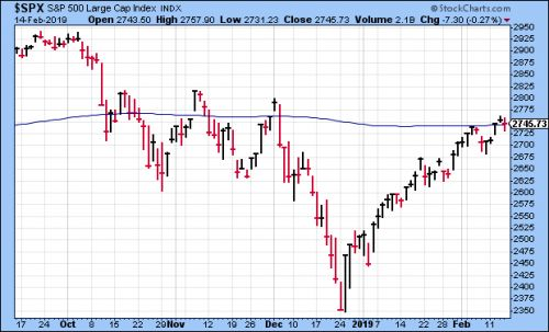 CWS Market Review - February 15, 2019