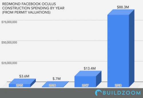 Facebook paid $88 million this year to build out its Seattle area Oculus hub