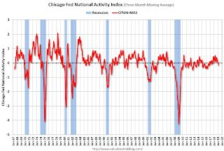"Chicago Fed ""Index points to little change in economic growth in February"""