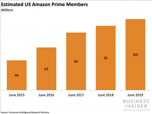 Amazon's 2019 Prime Day sales topped its 2018 Black Friday and Cyber Monday's combined