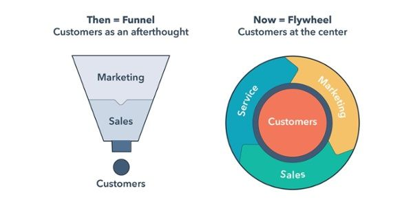 From Funnel to Flywheel: Turning Customers into Promoters