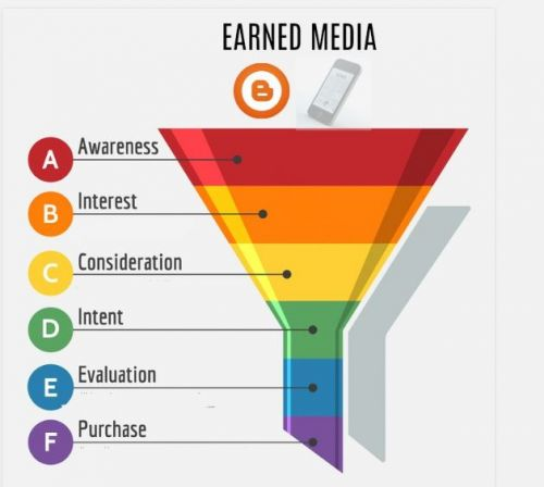 Earned Media Outperforms Paid in Demand Gen